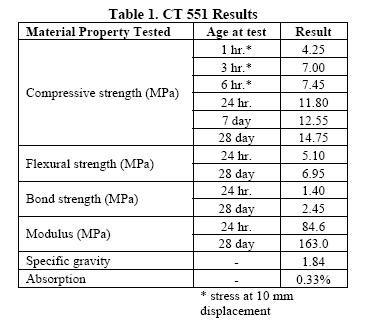Percol GeoFlo & GeoSet Testing Results California